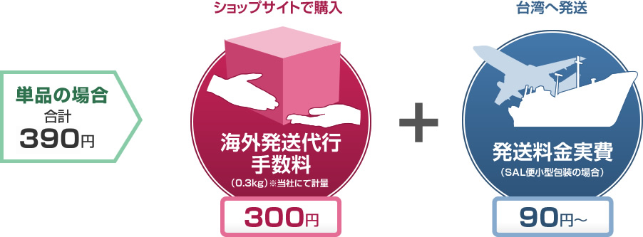 Handling charge 380JPY + Shipping cost  From90JPY